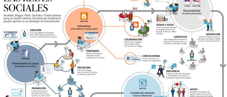 Redes sociales y las ventas