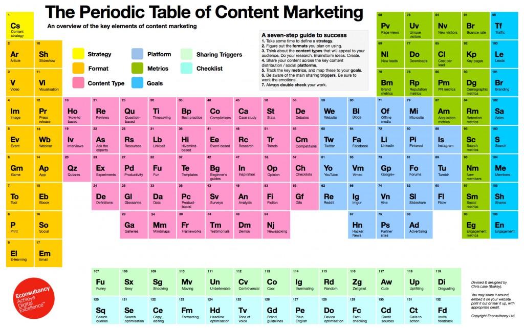 Marketing de contenidos en tabla periódica