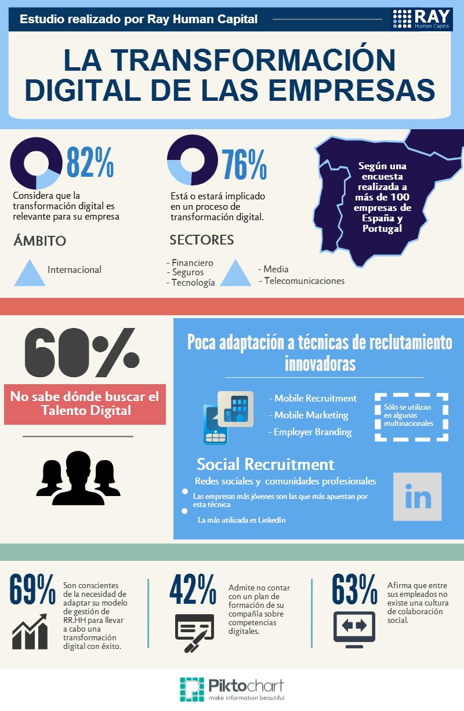 infografía sobre la transformación digital de las empresas