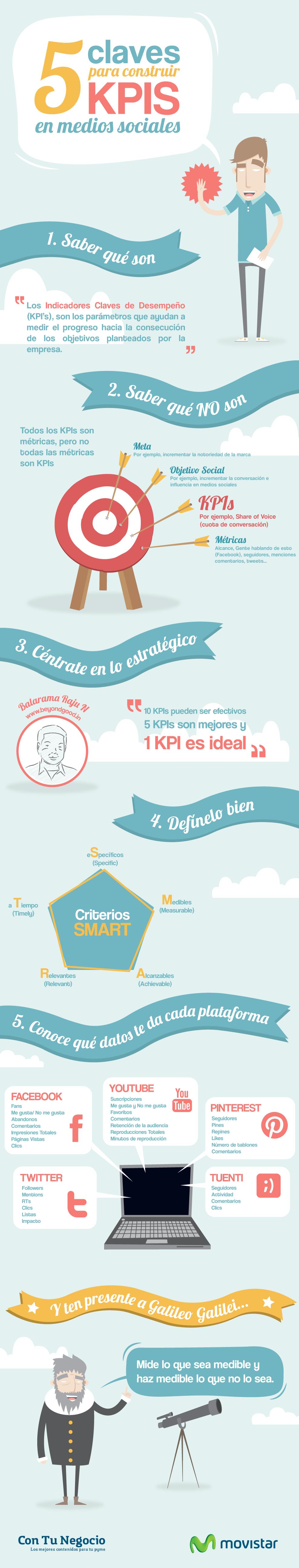 5 claves para construir KPIs en las redes sociales