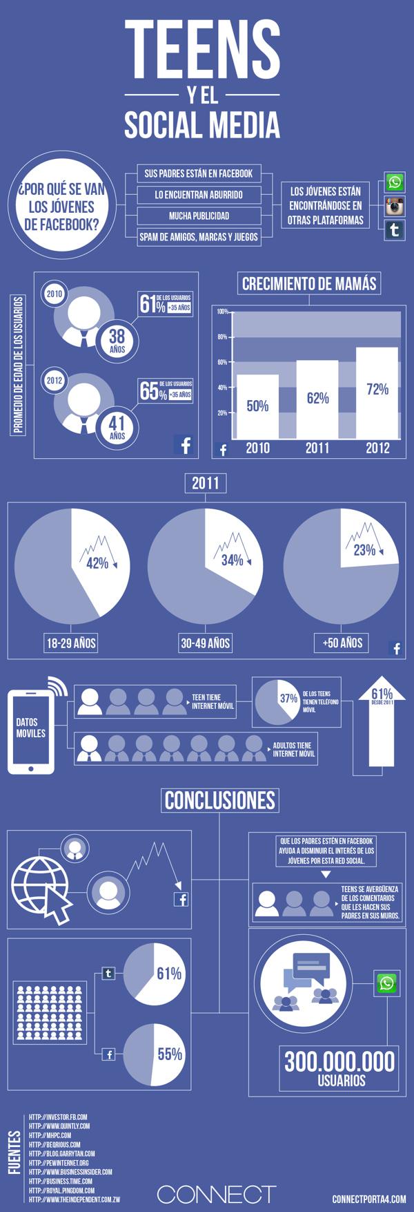 infografía sobre Adolescentes y Redes Sociales.