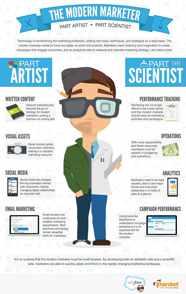 Las dos caras del profesional del marketing moderno