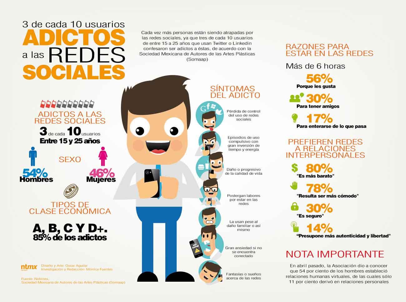 Síntomas del adicto a las redes sociales.