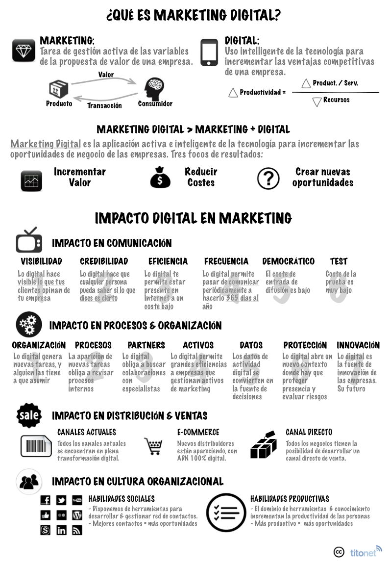 ¿Qué es Marketing Digital?
