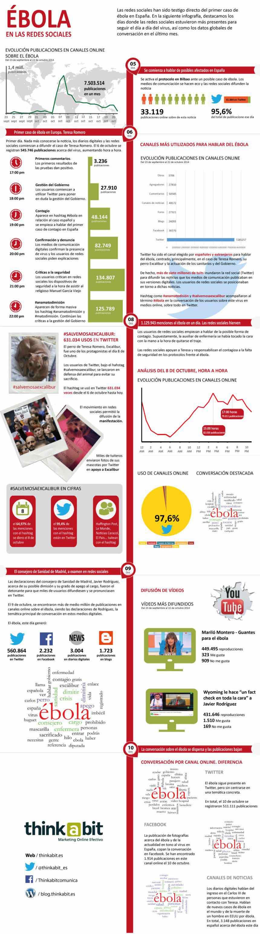 Una infografía sobre El ébola en las Redes Sociales.