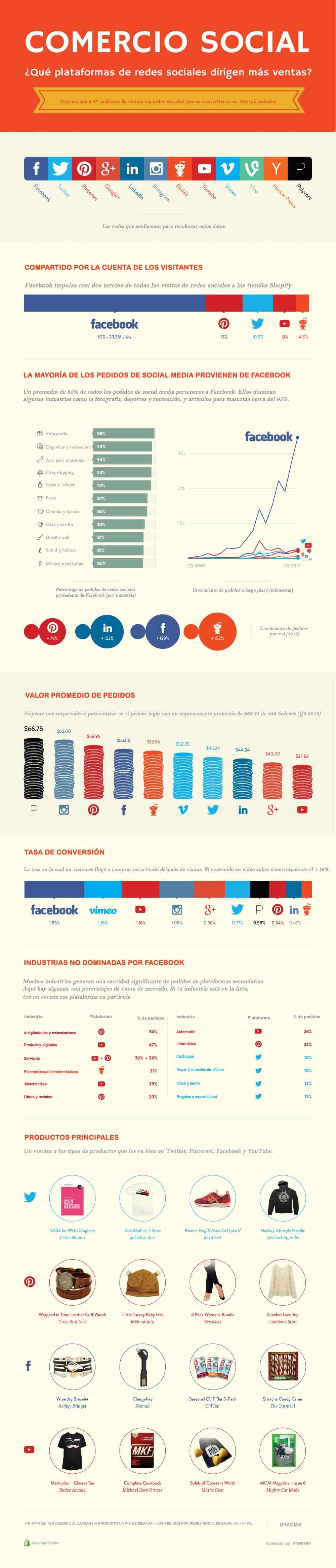 ¿Cuáles redes sociales venden más?