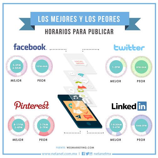 los Mejores y peores horarios para publicar en Redes Sociales