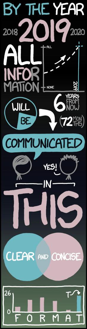 infografia-forma-comunicacion-2019-infografia