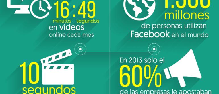 10 cifras claves del Marketing Online